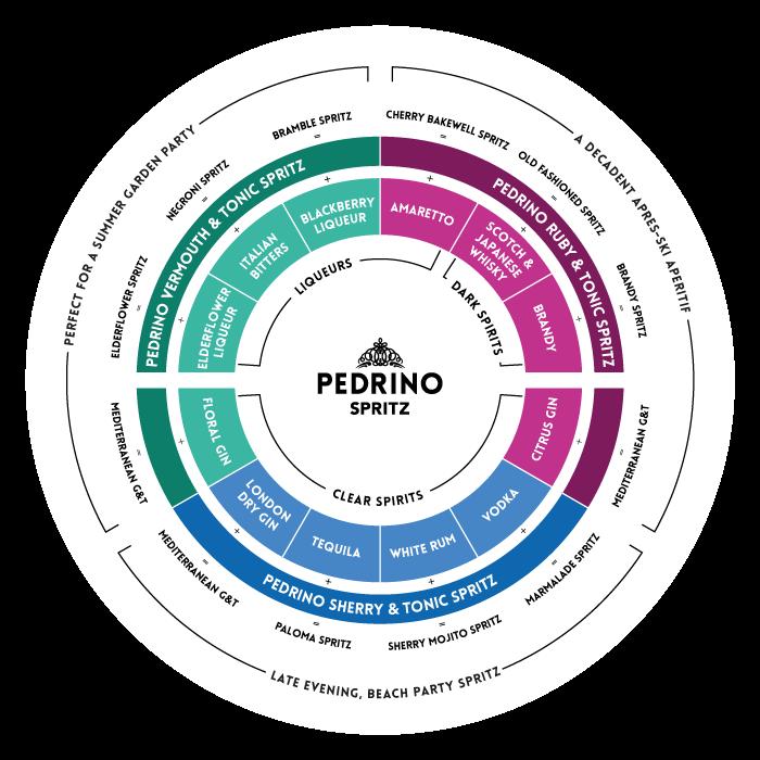 Pedrino Spritz Pairing Wheel